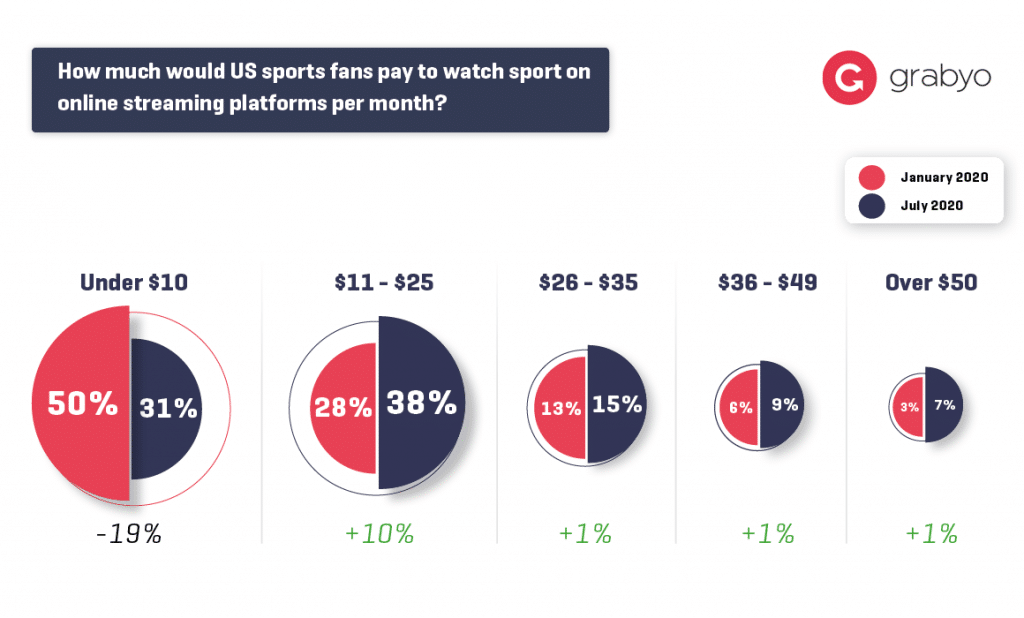 Grabyo At Home Video Trends: Sports fans will switch to streaming